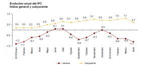 PUBLICACIÓN DE INDICE DE PRECIOS AL CONSUMO (IPC),  CORRESPONDIENTES AL MES DE ABRIL  DE 2016